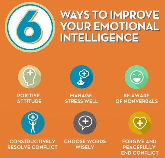 πως να βελτιώσεις τη συναισθηματική σου νοημοσύνη