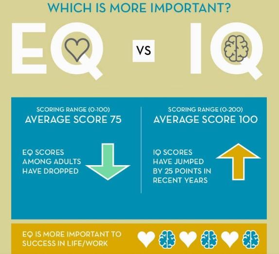 συναισθηματική νοημοσύνη vs δείκτης ευφΐας