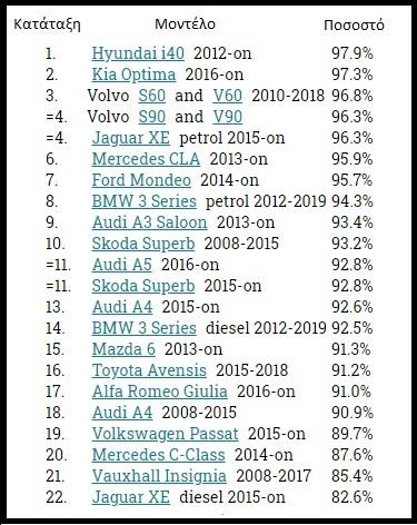 πίνακας αξιολόγησης μεγάλων αυτοκινήτων