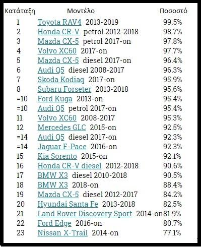 πίνακας αξιολόγησης μεγάλων SUV αυτοκινήτων