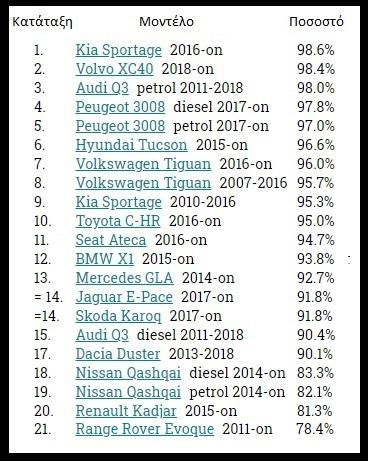 πίνακας αξιολόγησης μεσαίων SUV αυτοκινήτων